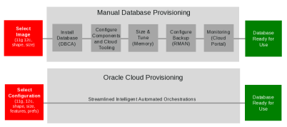 oracle_cloud_provisioning